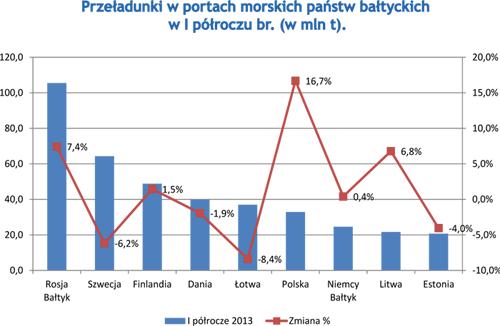 Przeładunki w portach morskich państw bałtyckich w I półroczu br. (w mln t).