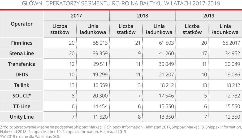 Główni operatorzy segmentu ro-ro na Bałtyku w latach 2017-2019