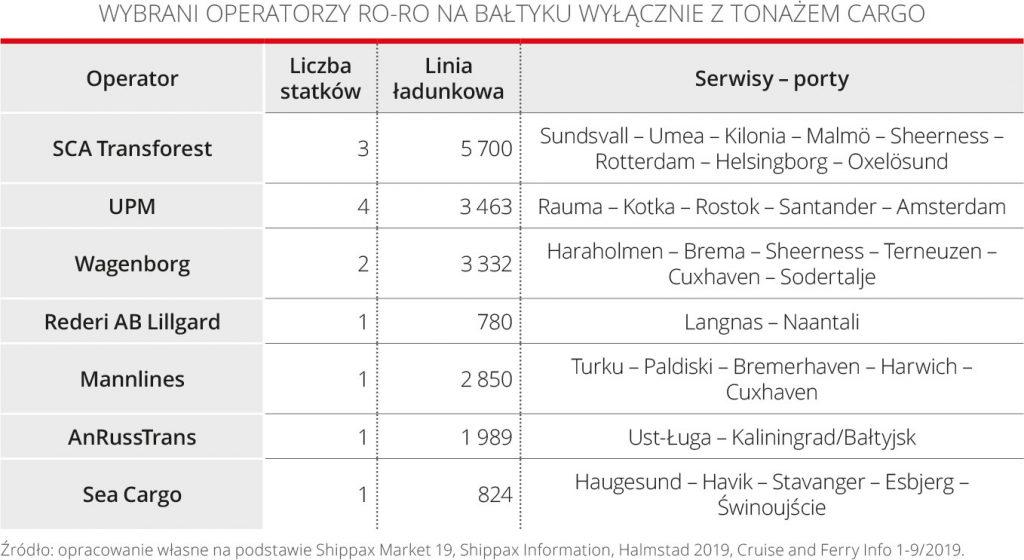 Wybrani operatorzy ro-ro na Bałtyku Wyłącznie z tonażem cargo