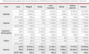 Przeładunki masowe w głównych portach w ciągu 10 miesięcy 2018 R. i 2019 r.
