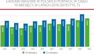 Ładunki masowe w polskich portach, w ciągu 10miesięcy, w latach 2010-2019 (tys. t)