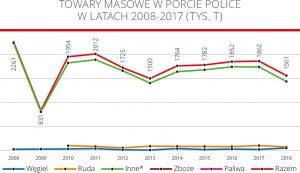 Towary masowe w porcie police w latach 2008-2017 (tys. T)