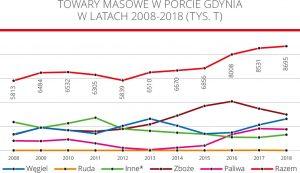 Towary masowe w porcie Gdynia w latach 2008-2018 (tys. T)