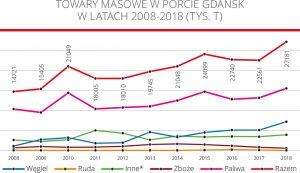 Towary masowe w porcie Gdańsk w latach 2008-2018 (tys. T)