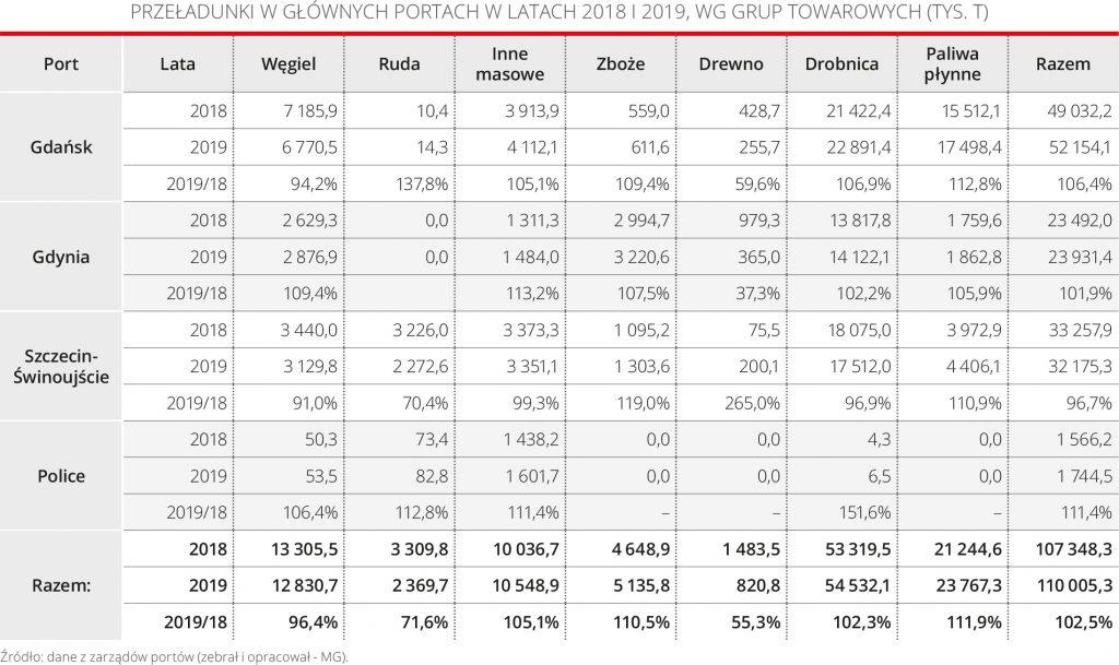 Przeładunki w głównych portach w latach 2018 i 2019, wg grup towarowych (tys. t)