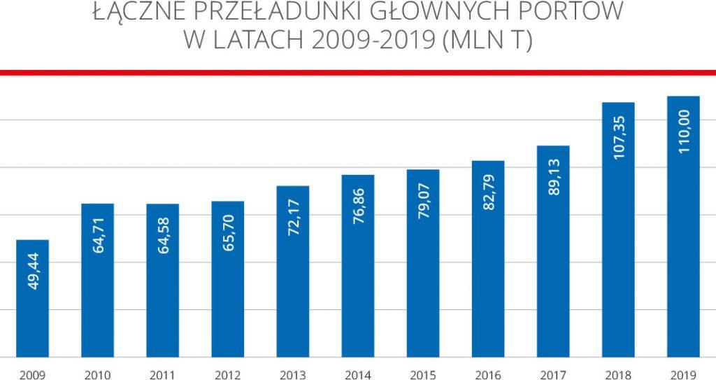 Łączne przeładunki głównych portów w latach 2009-2019 (MLN t)