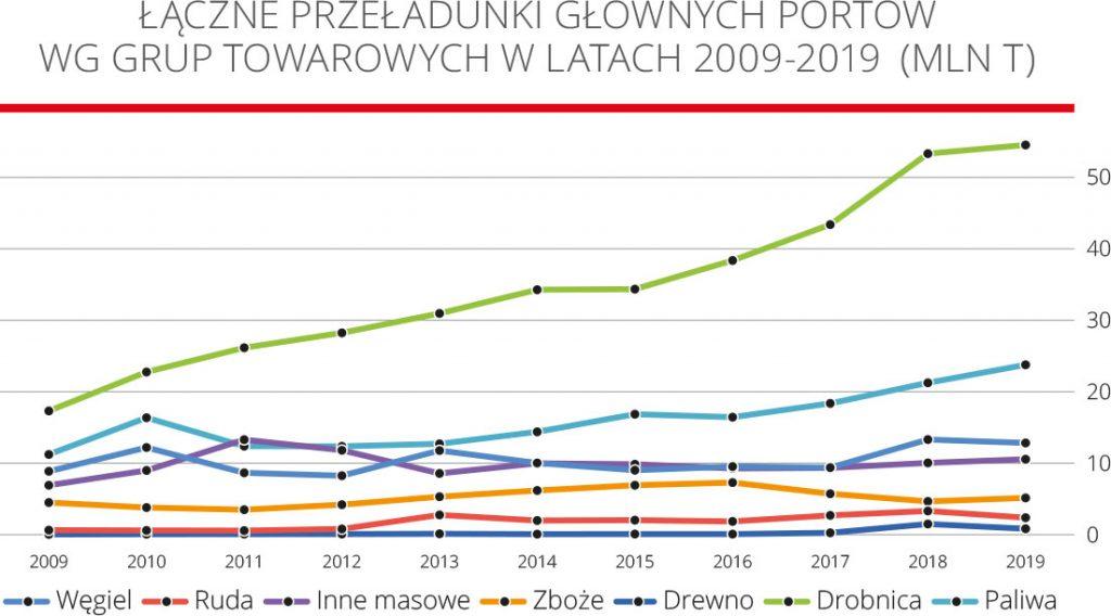 Łączne przeładunki głównych portów wg grup towarowych w latach 2009-2019 (MLN t)
