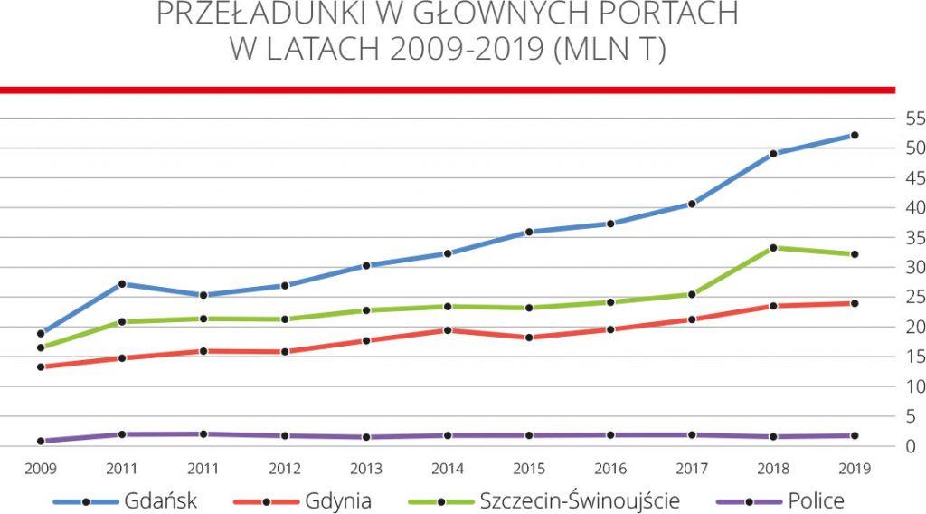 Przeładunki w głównych portach w latach 2009-2019 (MLN t)