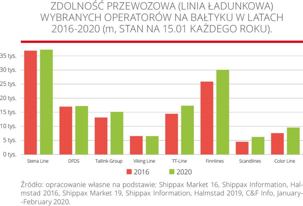 Zdolność przewozowa (linia ładunkowa) wybranych operatorów na Bałtyku w latach 2016-2020 (m, stan na 15.01 każdego roku).