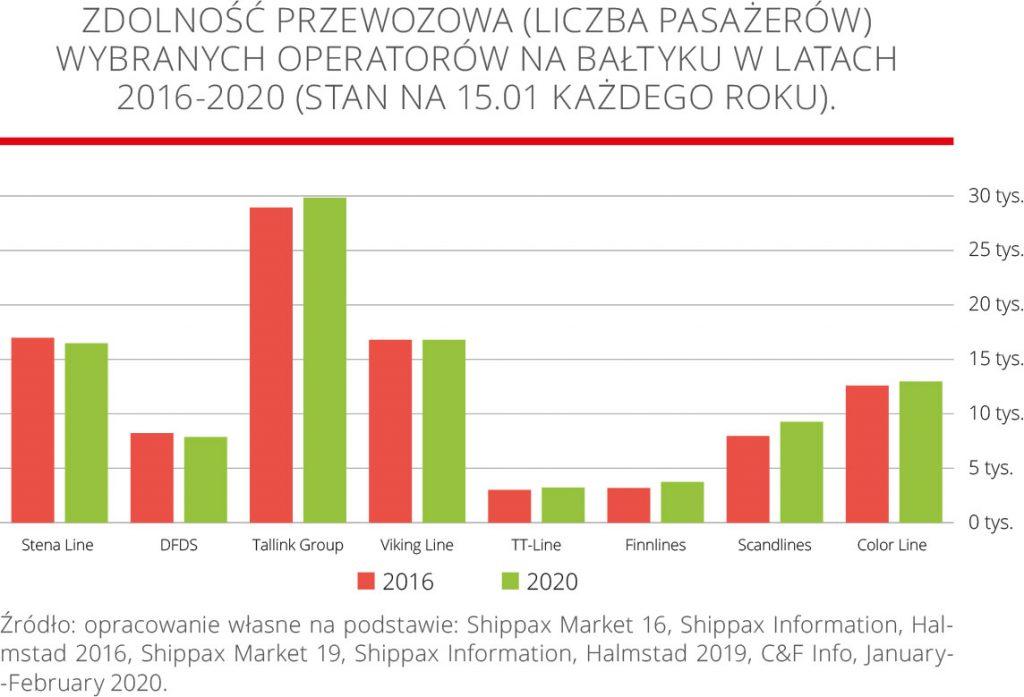 Zdolność przewozowa (liczba pasażerów) wybranych operatorów na Bałtyku w latach 2016-2020 (stan na 15.01 każdego roku).